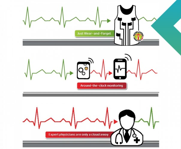Accelerated Monitoring of Tomorrow's Medicine