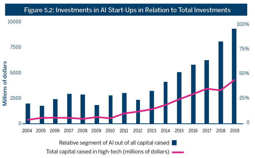 Figure 5.2: Investments in AI Start-Ups in Relation to Total Investments