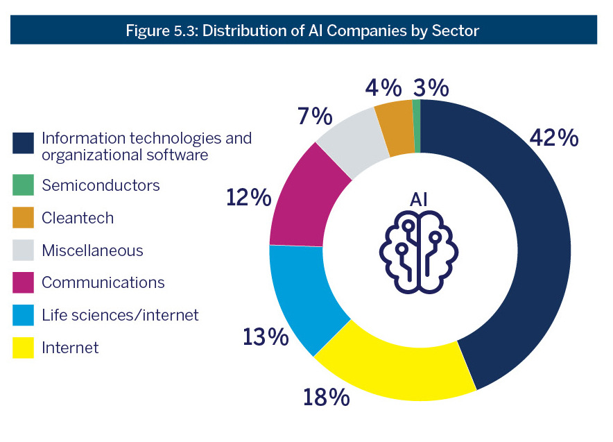 Figure 5.3: Distribution of AI Companies by Sector