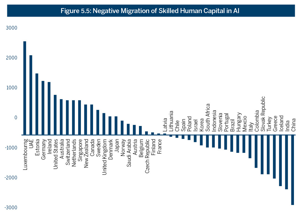 Figure 5.5: Negative Migration of Skilled Human Capital in AI