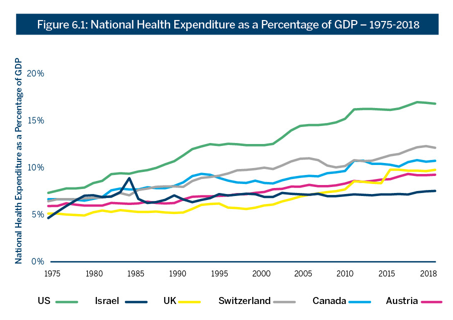 Figure 6.1: National Health Expenditure as a Percentage of GDP – 1975-2018