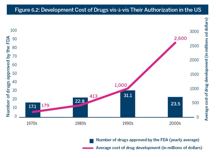 Figure 6.2: Development Cost of Drugs vis-à-vis Their Authorization in the US