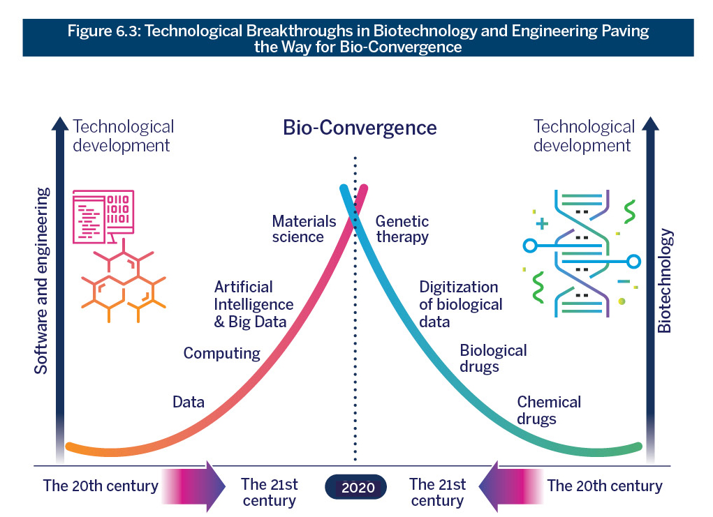 Engineering Paving the Way for Bio-Convergence Figure 6.3: Technological Breakthroughs in Biotechnology and Engineering Paving the Way for Bio-Convergence
