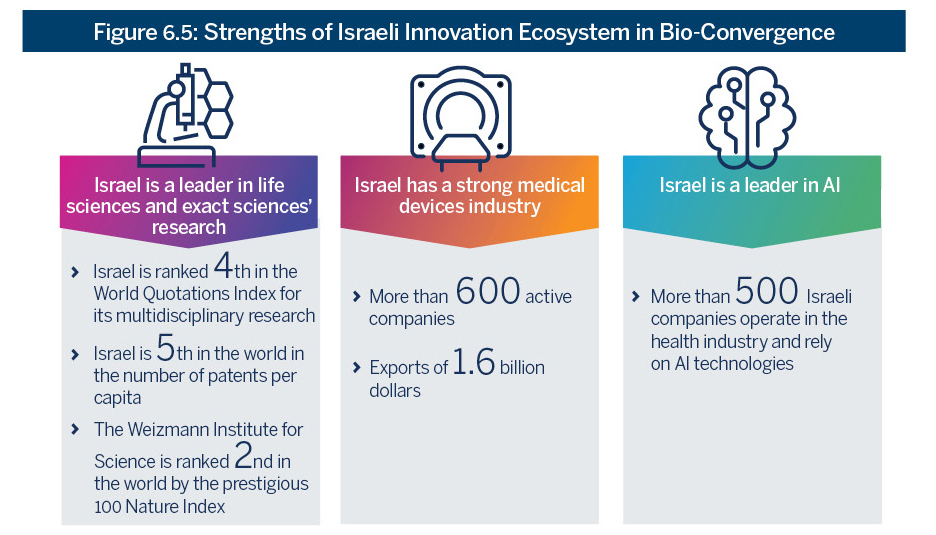 Figure 6.5: Strengths of Israeli Innovation Ecosystem in Bio-Convergence