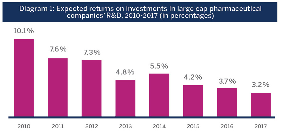 Diagram 1: Expected returns on investments in large cap pharmaceutical companies' R&D, 2010-2017 (in percentages)