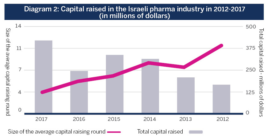 Diagram 2: Capital raised in the Israeli pharma industry in 2012-2017 (in millions of dollars)