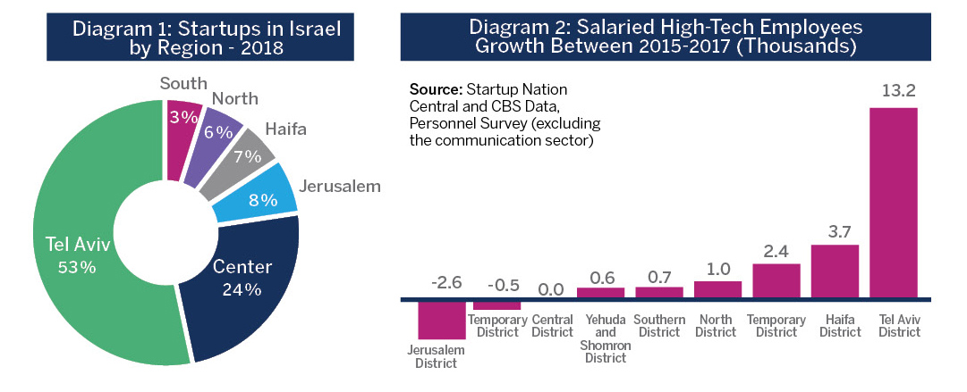 Diagram 1: Startups in Israel by Region - 2018; Diagram 2: Salaried High-Tech Employees Growth Between 2015-2017 (Thousands)