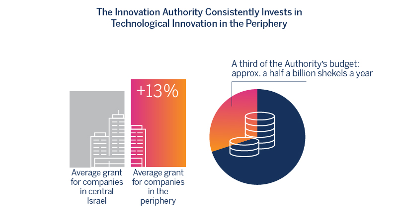 The Innovation Authority Consistently Invests in Technological Innovation in the Periphery