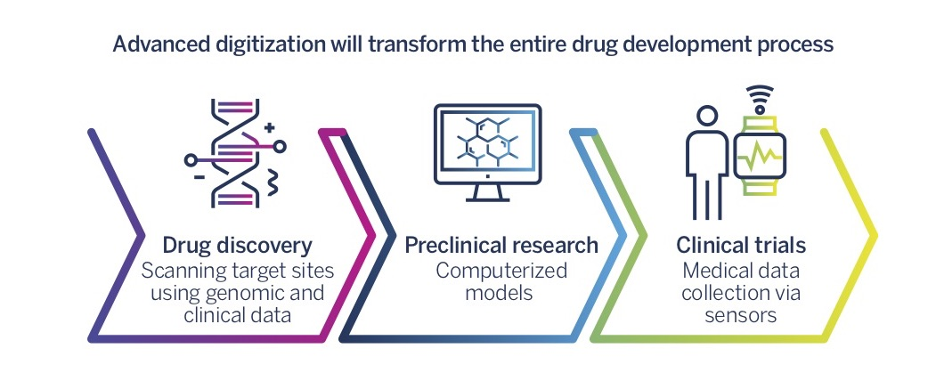 Advanced digitization will transform the entire drug development process