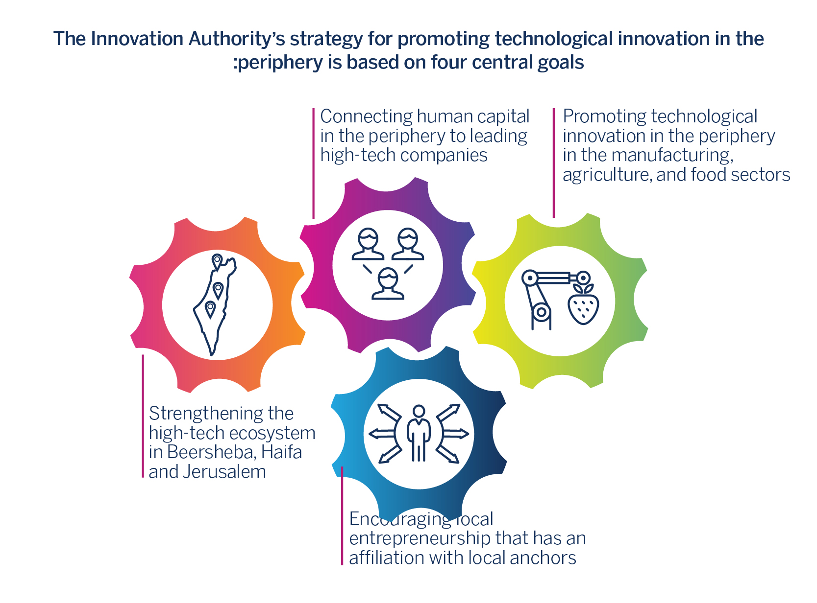 The Innovation Authority's strategy for promoting technological innovation :periphery is based on four central goals in the :periphery is based on four central goals