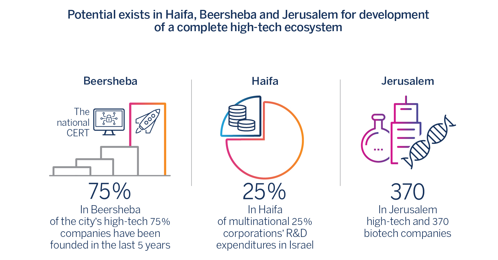 Potential exists in Haifa, Beersheba and Jerusalem for development of a complete high-tech ecosystem