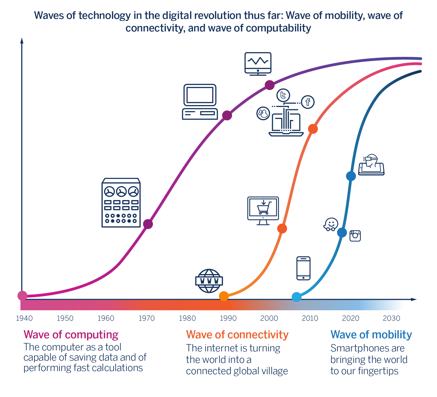 Waves of technology in the digital revolution thus far: Wave of mobility, wave of connectivity, and wave of computability