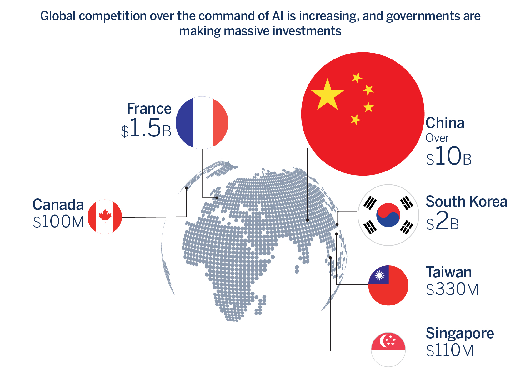 Global competition over leadership in AI is increasing, and governments are making massive investments