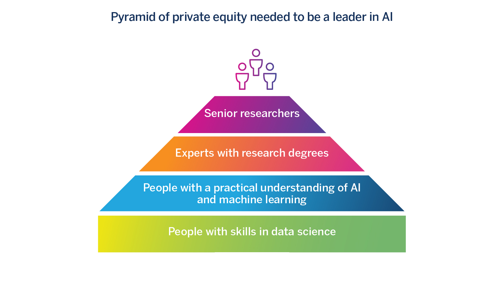 The human capital pyramid required for leadership in the field of AI