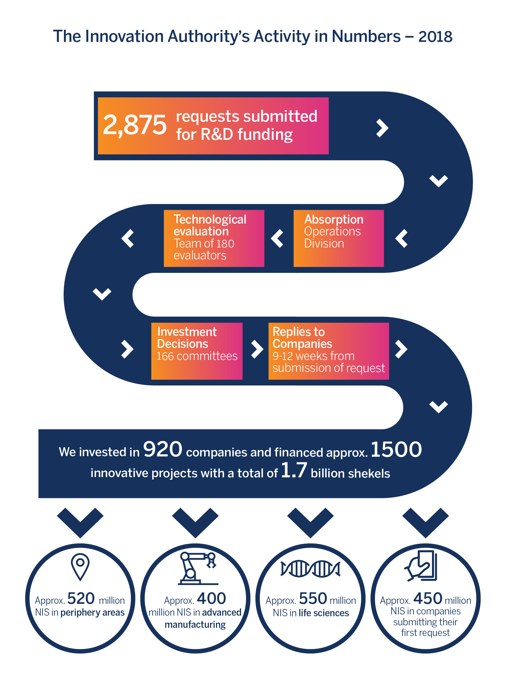 the innovation Authority's Activity in Numbers – 2018