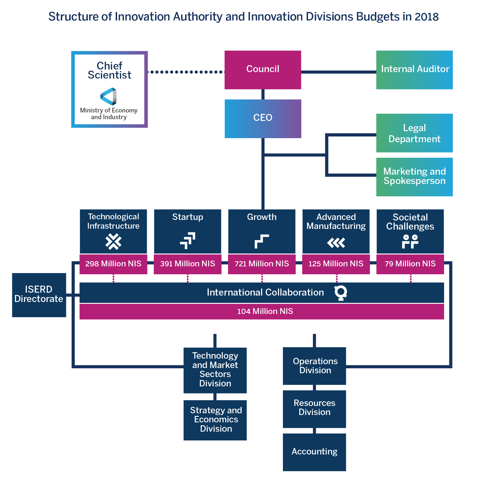structure of innovation Authority and innovation Divisions Budgets in 2018