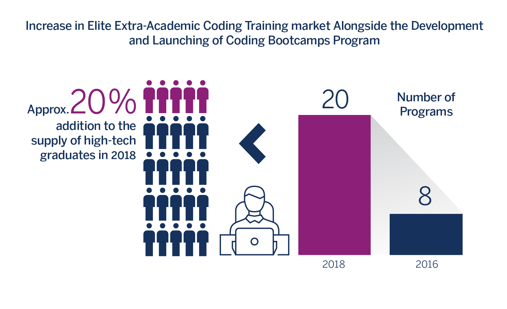 increase in elite extra-Academic coding training market Alongside the Development and Launching of coding Bootcamps Program
