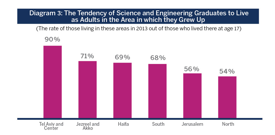 Diagram 3: The Tendency of Science and Engineering Graduates to Live as Adults in the Area in which they Grew Up